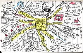 IB Visual Arts: Mindmapping